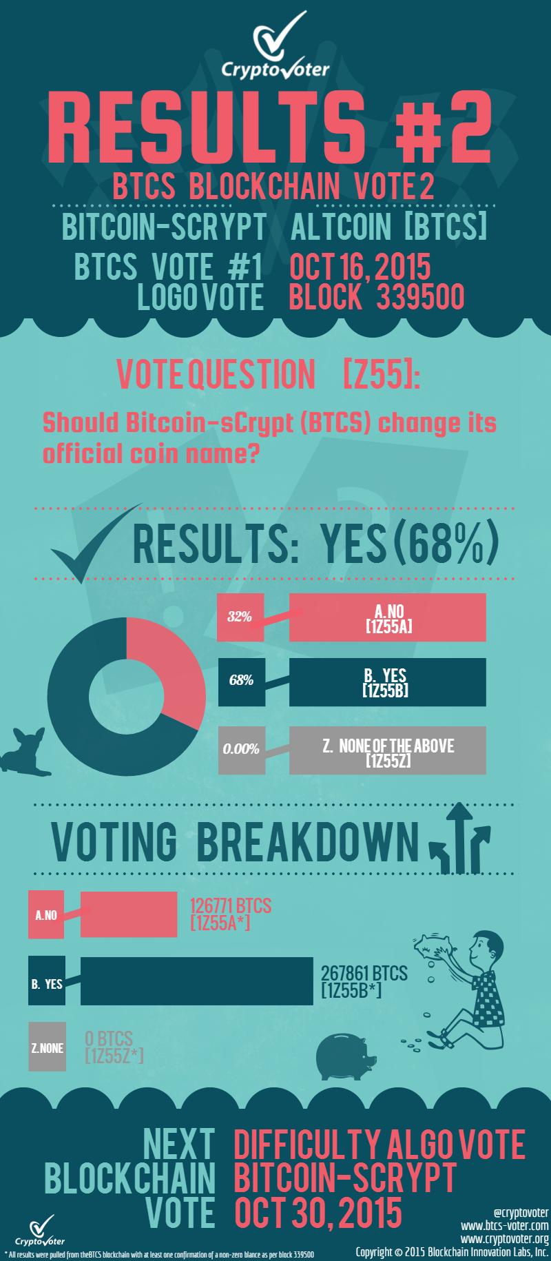 CryptoVoter Announcements – BTC Voting Begins & BTCS Voting Updates